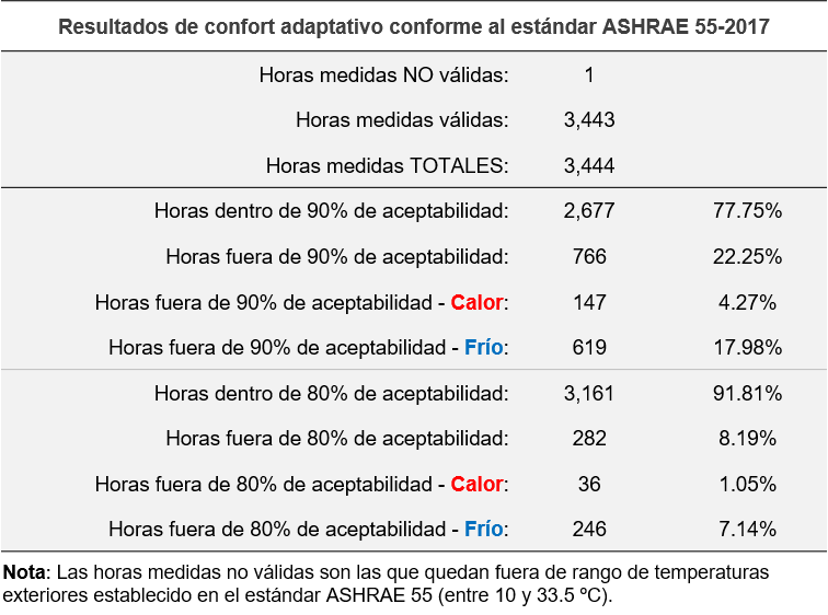 FSTM Confort Adaptativo ASHRAE 55 Tabla